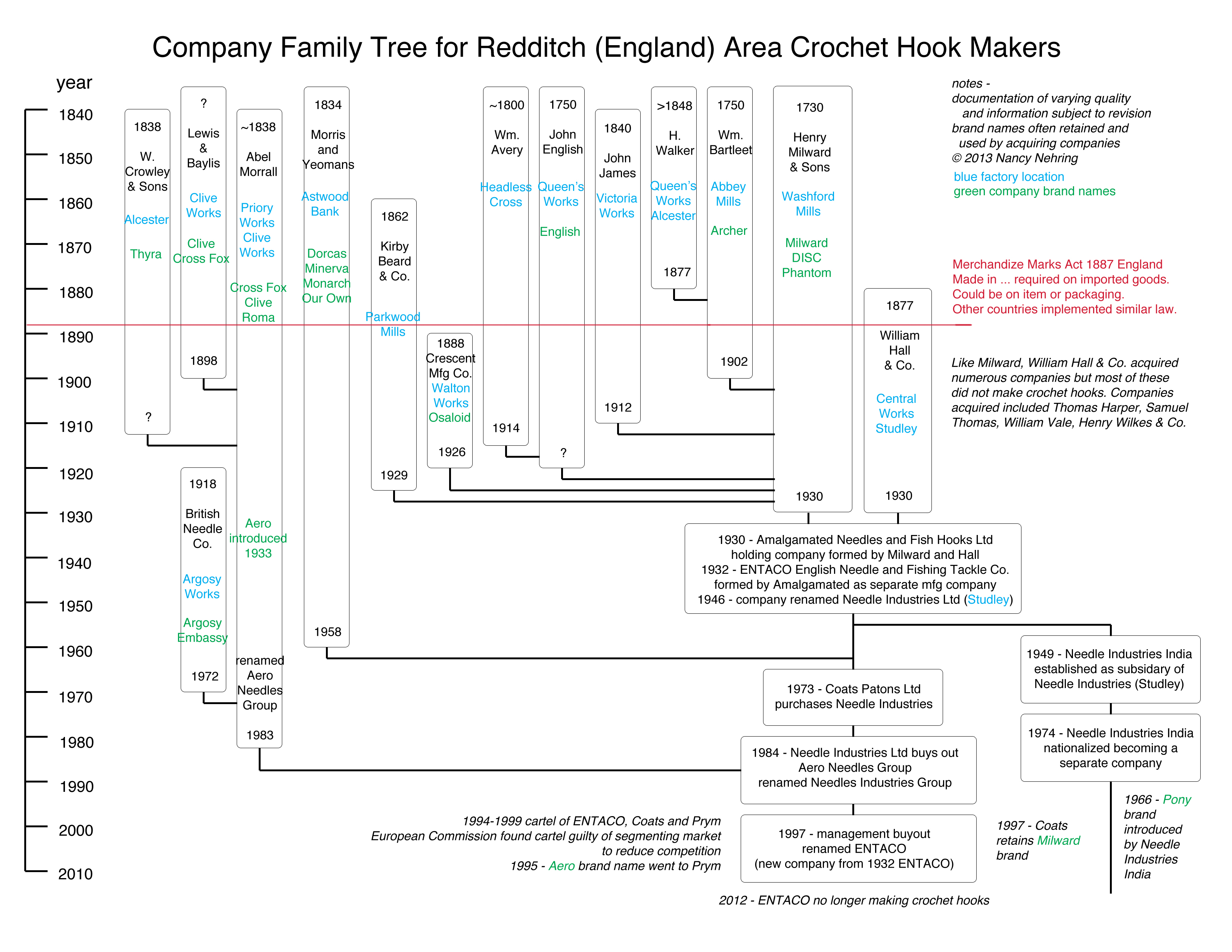 Company Family Tree for Redditch Area Crochet Hook Makers -Lace ...